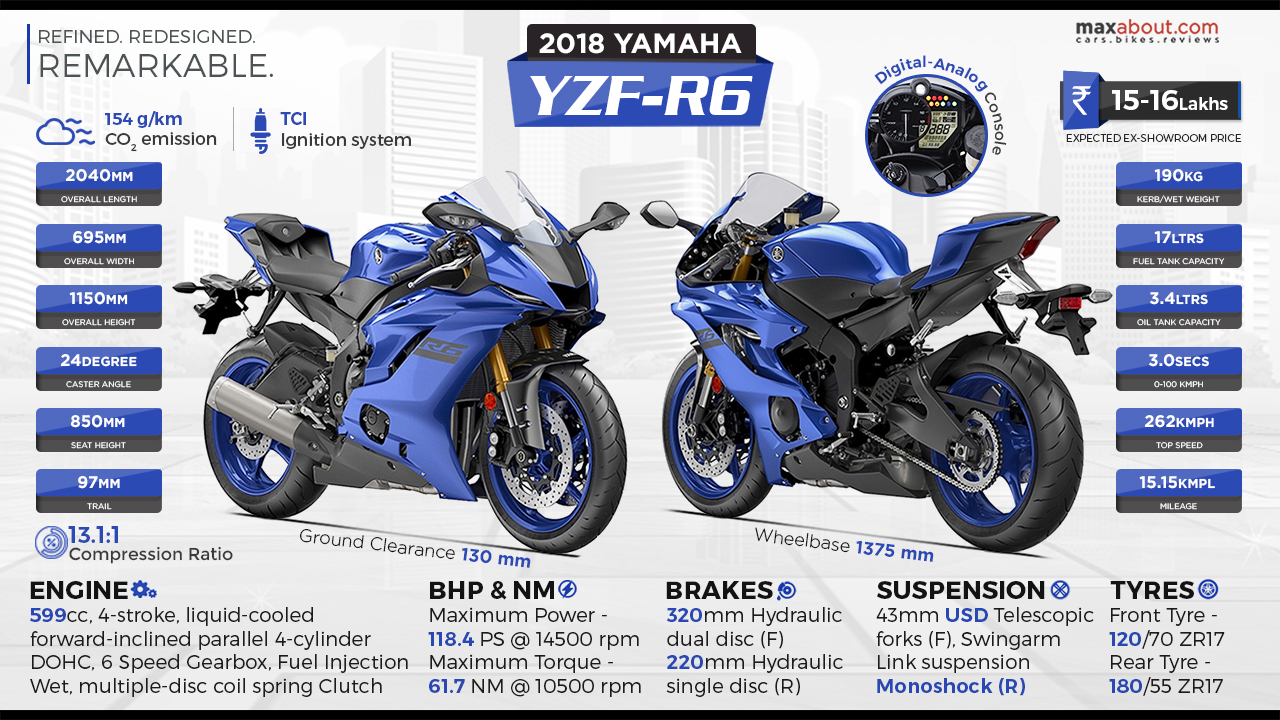 Yamaha YZF-R6 specs – Car And Bike