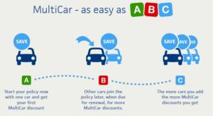 Multi-Car Insurance